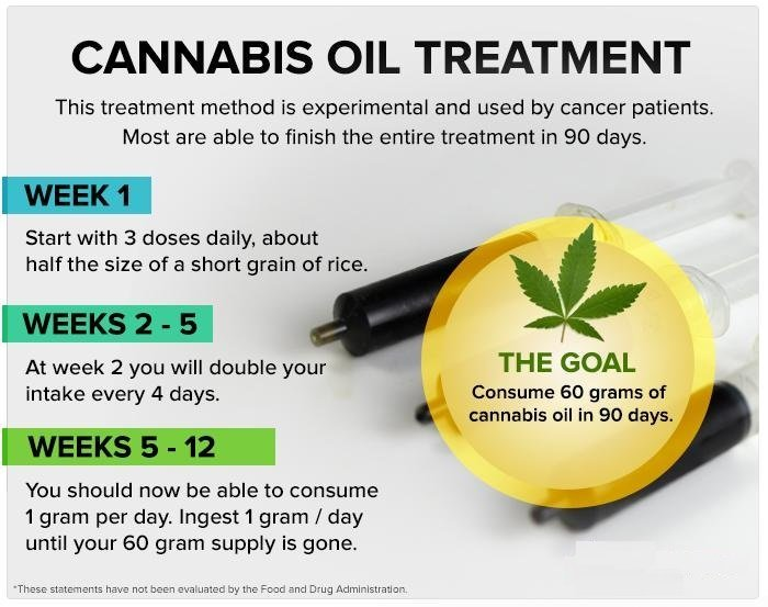 Buy Rick Simpson Cannabis Oil